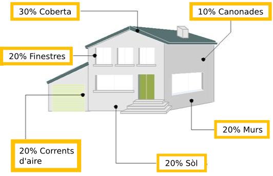 Gráfico perdida eficiencia energética casa