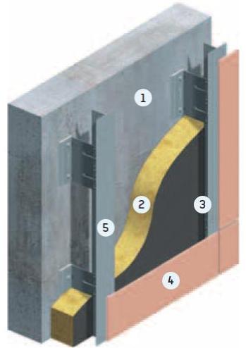 Componentes del sistema Fachada Ventilada